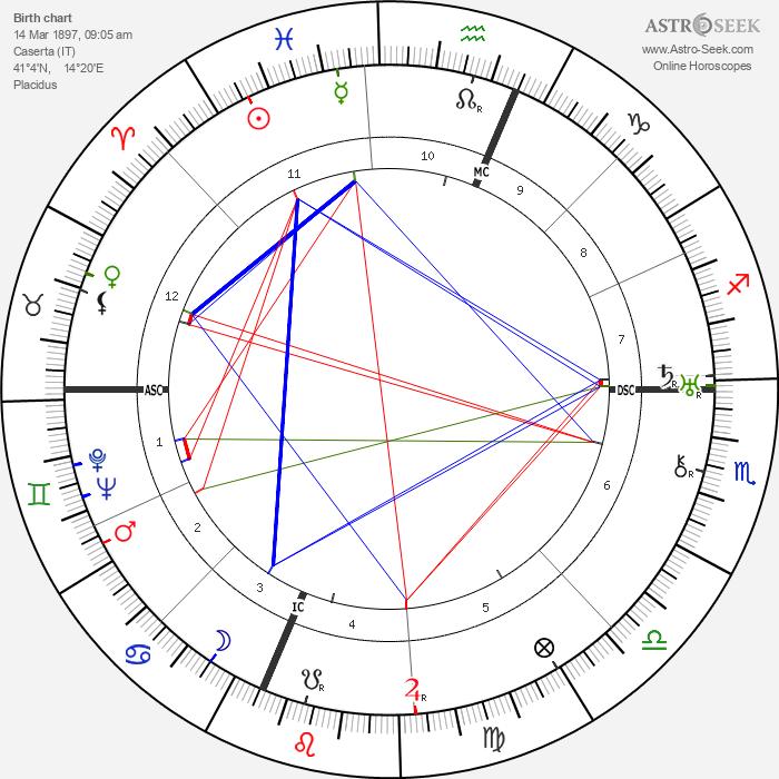 Maria Valtorta - Astrology Natal Birth Chart