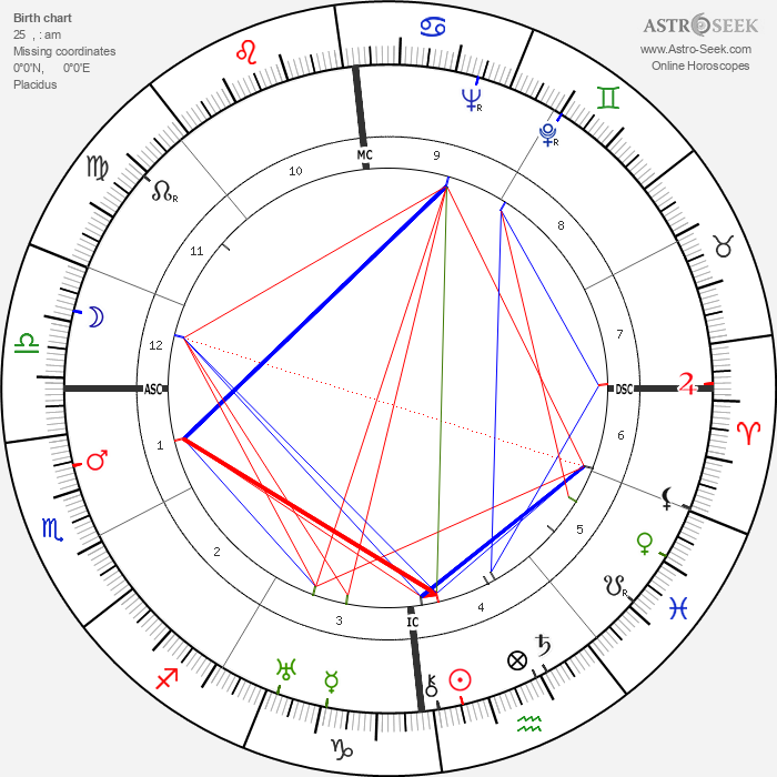 Maria von Trapp - Astrology Natal Birth Chart