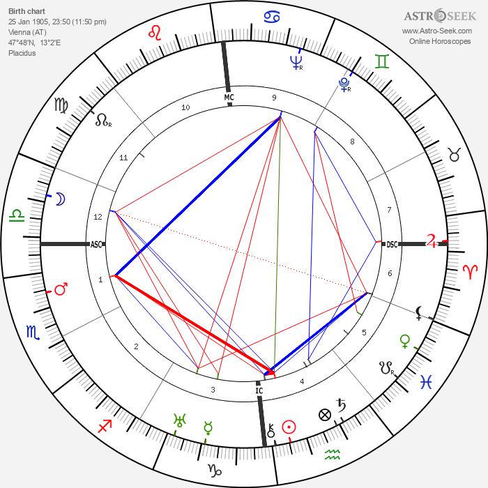 Maria von Trapp - Astrology Natal Birth Chart