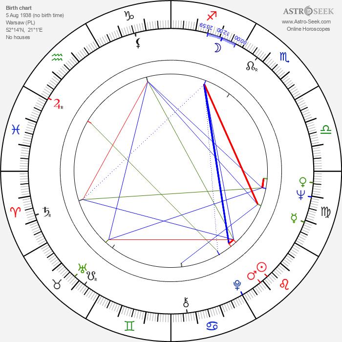 Maria Wachowiak - Astrology Natal Birth Chart
