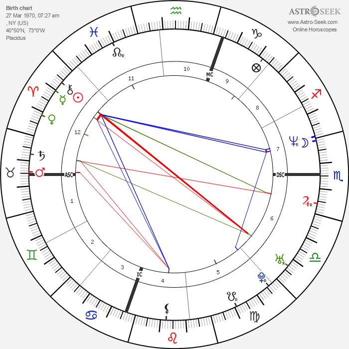 Mariah Carey - Astrology Natal Birth Chart