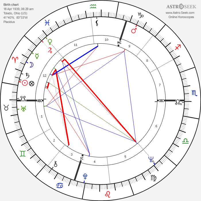 Marian Brayton - Astrology Natal Birth Chart