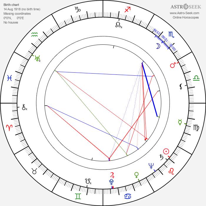 Marian Cingroš - Astrology Natal Birth Chart