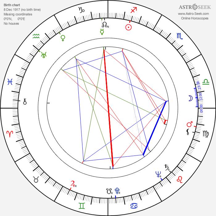 Marian Friedmann - Astrology Natal Birth Chart