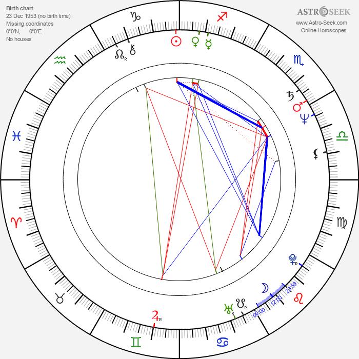 Marián Geišberg - Astrology Natal Birth Chart