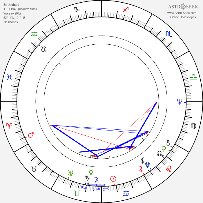 Marian Glinka - Astrology Natal Birth Chart