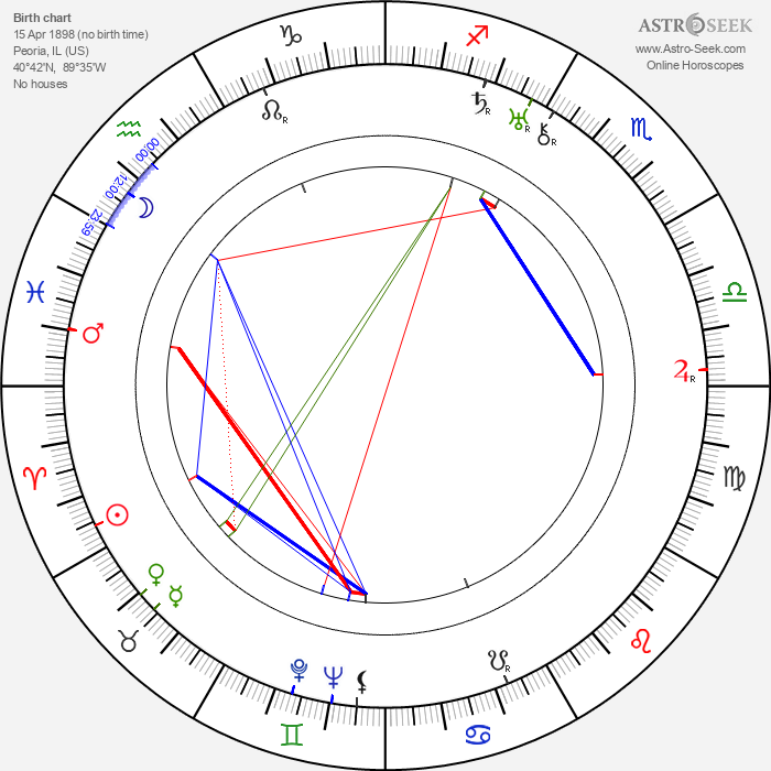 Marian Jordan - Astrology Natal Birth Chart