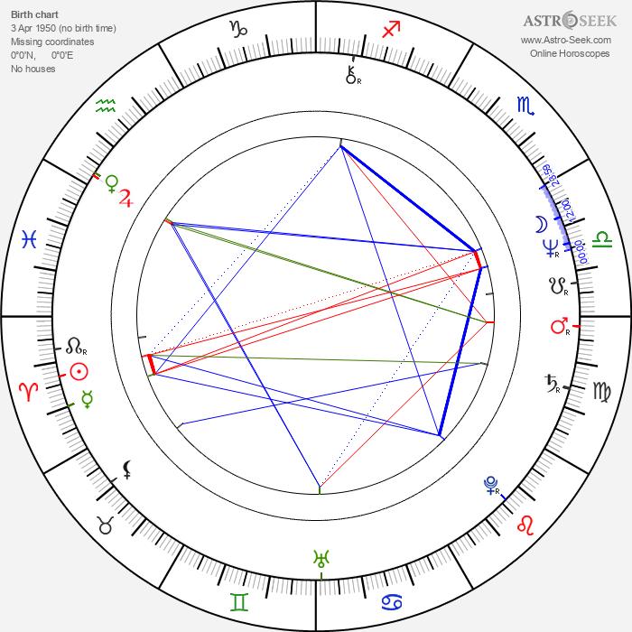 Marián Kleis Jr. - Astrology Natal Birth Chart