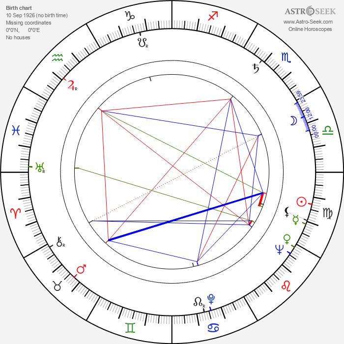 Marián Kleis Sr. - Astrology Natal Birth Chart