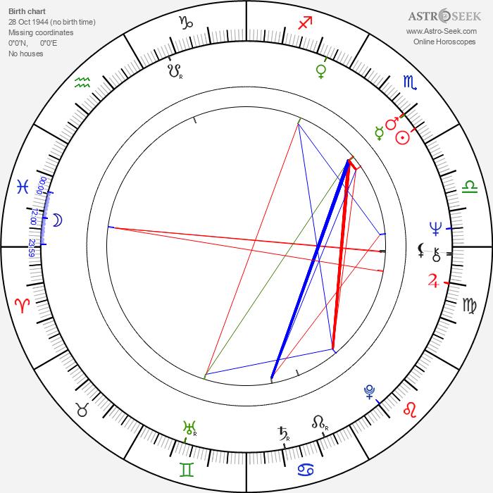 Marián Labuda Sr. - Astrology Natal Birth Chart