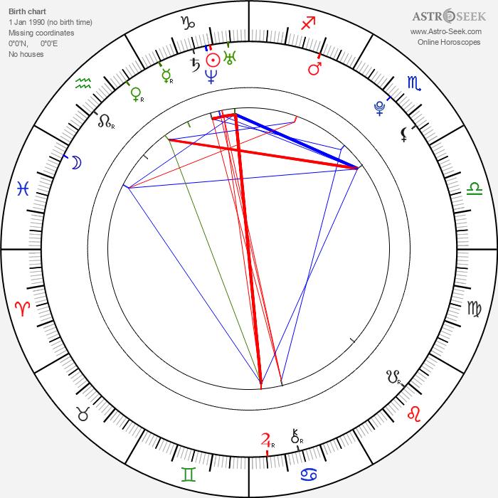 Marian Lösch - Astrology Natal Birth Chart