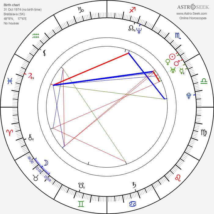 Marián Miezga - Astrology Natal Birth Chart
