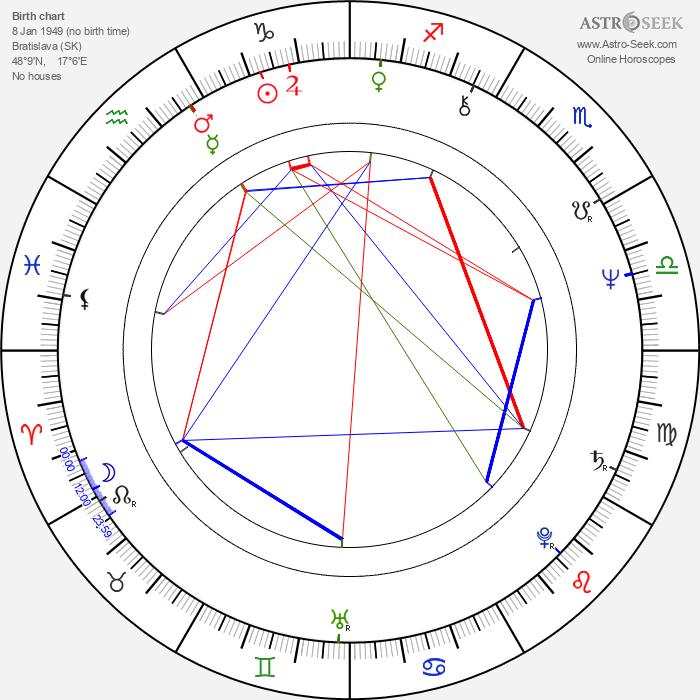 Marián Slovák - Astrology Natal Birth Chart