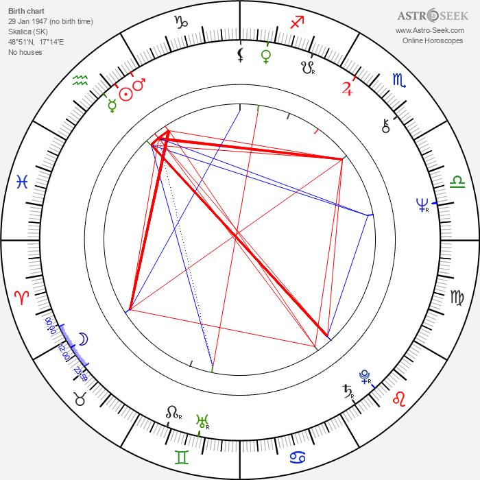 Marián Varga - Astrology Natal Birth Chart