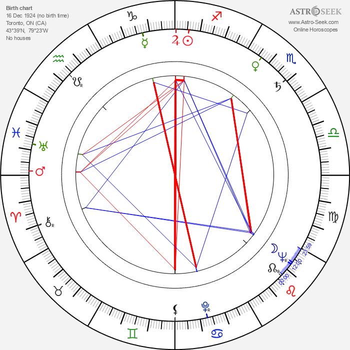 Marian Waldman - Astrology Natal Birth Chart