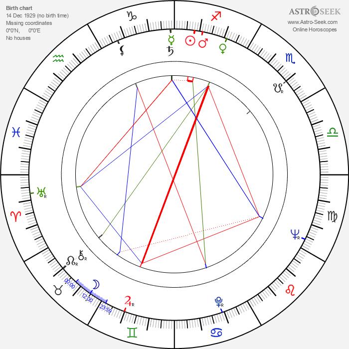 Marian Wiśniowski - Astrology Natal Birth Chart