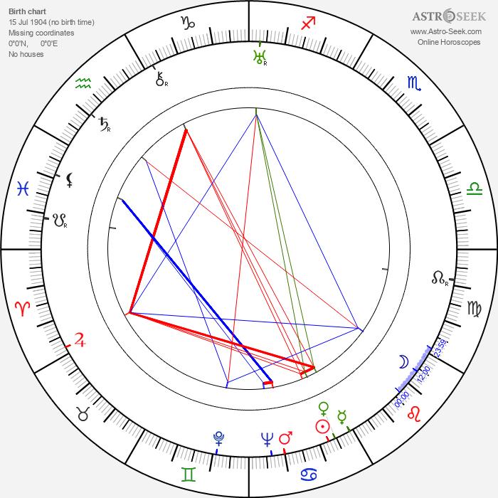 Marian Wyrzykowski - Astrology Natal Birth Chart