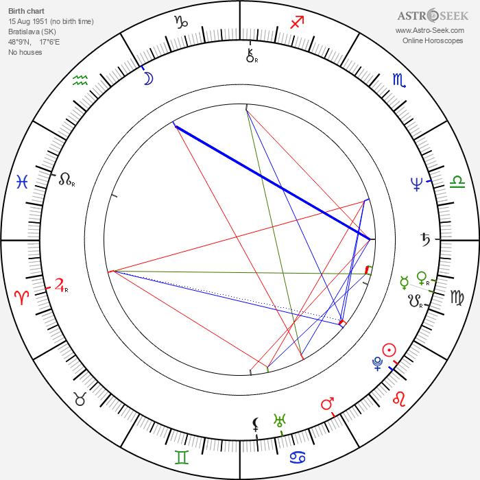 Marián Zednikovič - Astrology Natal Birth Chart