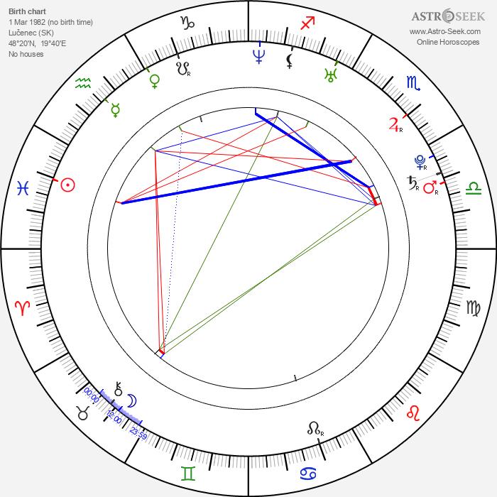 Marián Žingor - Astrology Natal Birth Chart