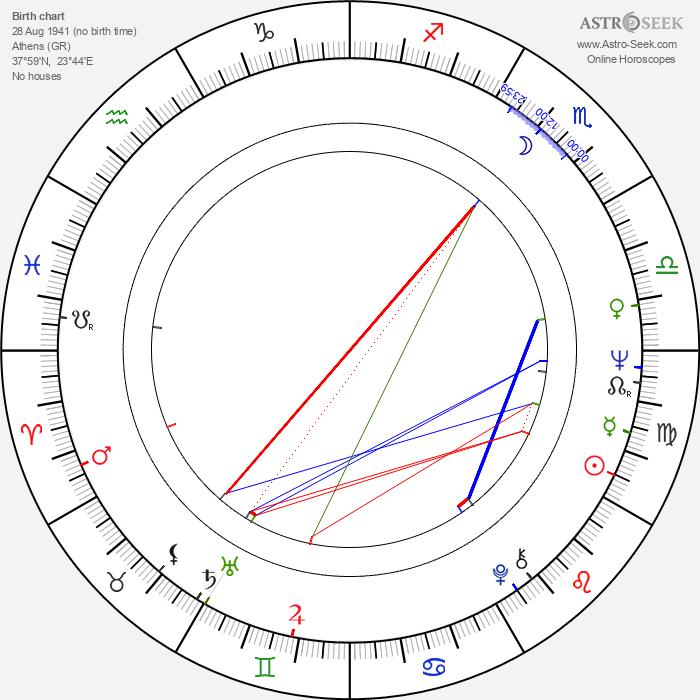 Mariana Kourakou - Astrology Natal Birth Chart