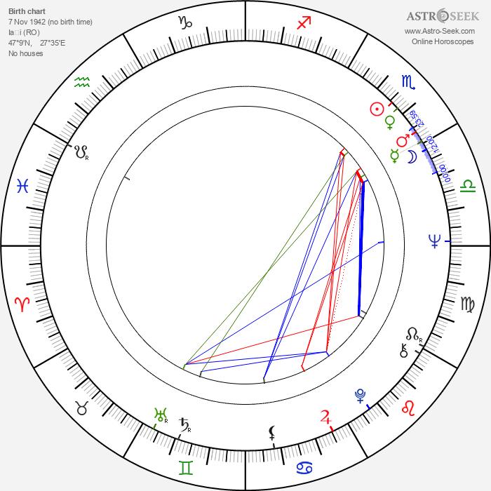 Mariana Mihut - Astrology Natal Birth Chart