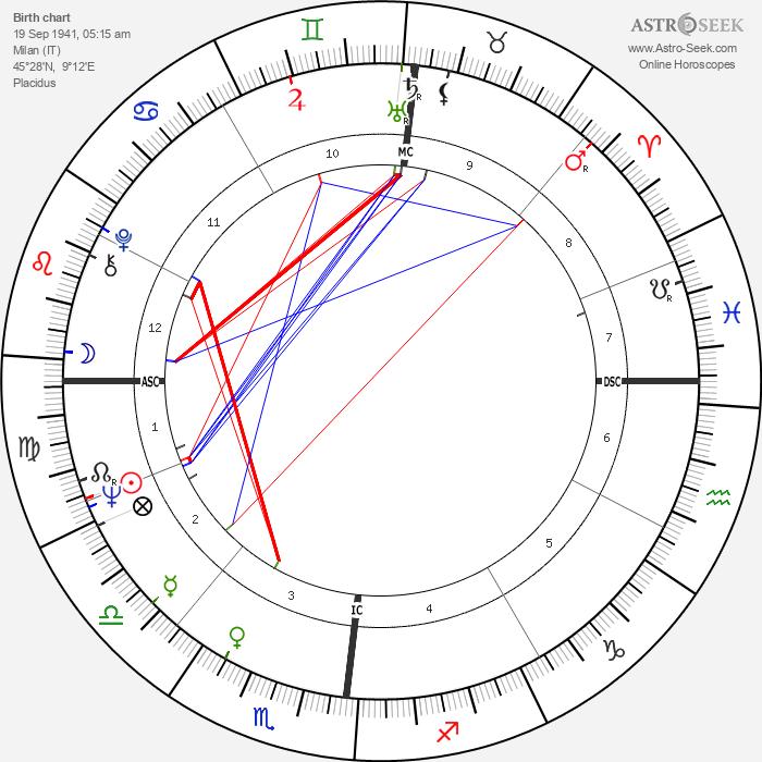 Mariangela Melato - Astrology Natal Birth Chart