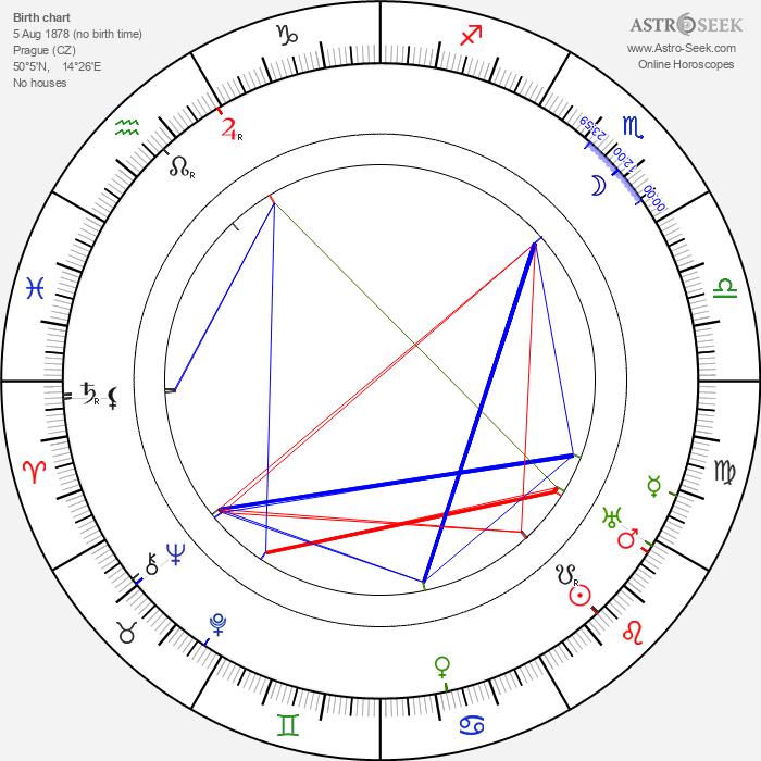 Marianna Hellerová - Astrology Natal Birth Chart