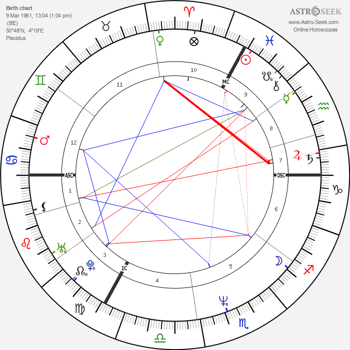 Marianne Basler - Astrology Natal Birth Chart