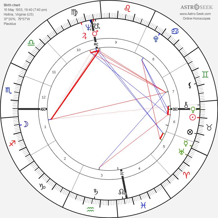 Marianne E. Payton - Astrology Natal Birth Chart