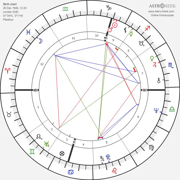 Marianne Faithfull - Astrology Natal Birth Chart