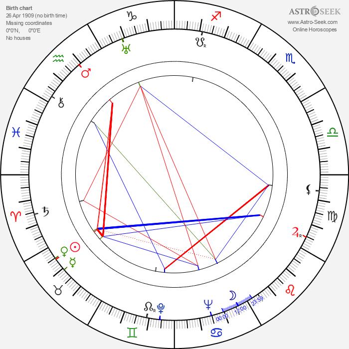 Marianne Hoppe - Astrology Natal Birth Chart
