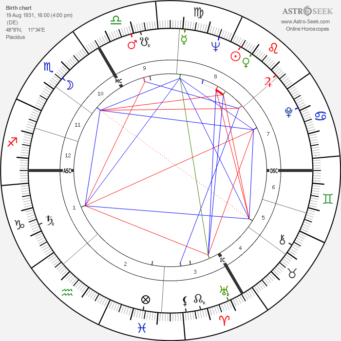 Marianne Koch - Astrology Natal Birth Chart