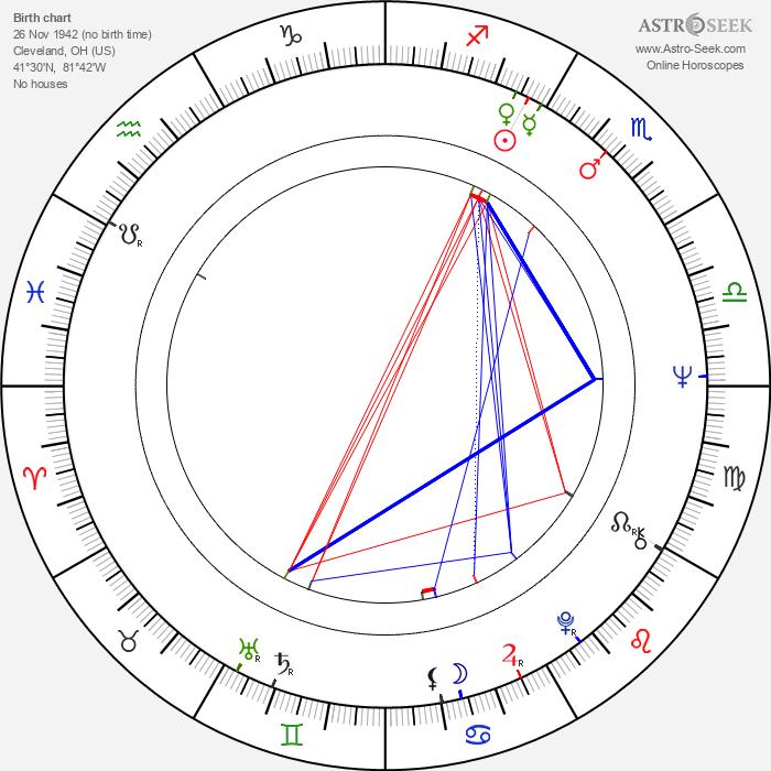 Marianne McAndrew - Astrology Natal Birth Chart