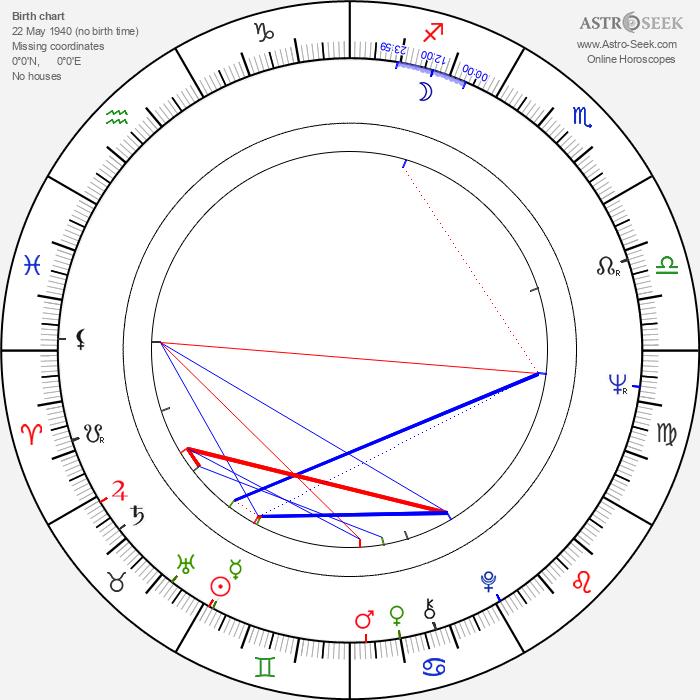 Marianne Rosenbaum - Astrology Natal Birth Chart