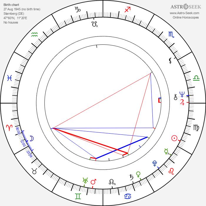 Marianne Sägebrecht - Astrology Natal Birth Chart