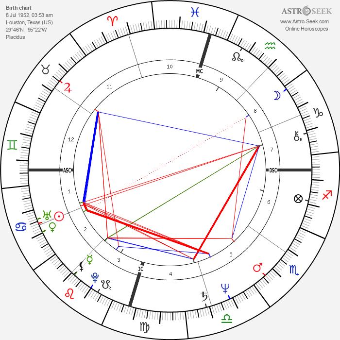 Marianne Williamson - Astrology Natal Birth Chart