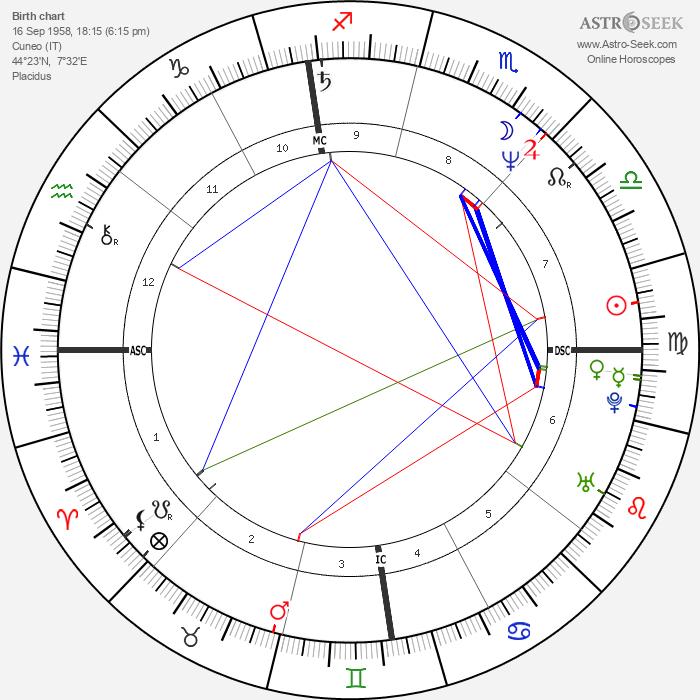 Mariano Aprile - Astrology Natal Birth Chart