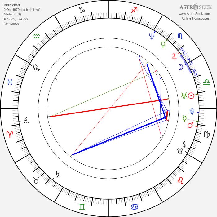 Maribel Verdú - Astrology Natal Birth Chart