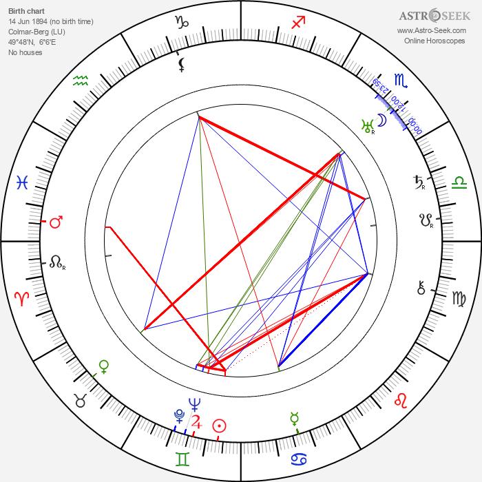 Marie-Adélaïde, Grand Duchess of Luxembourg - Astrology Natal Birth Chart