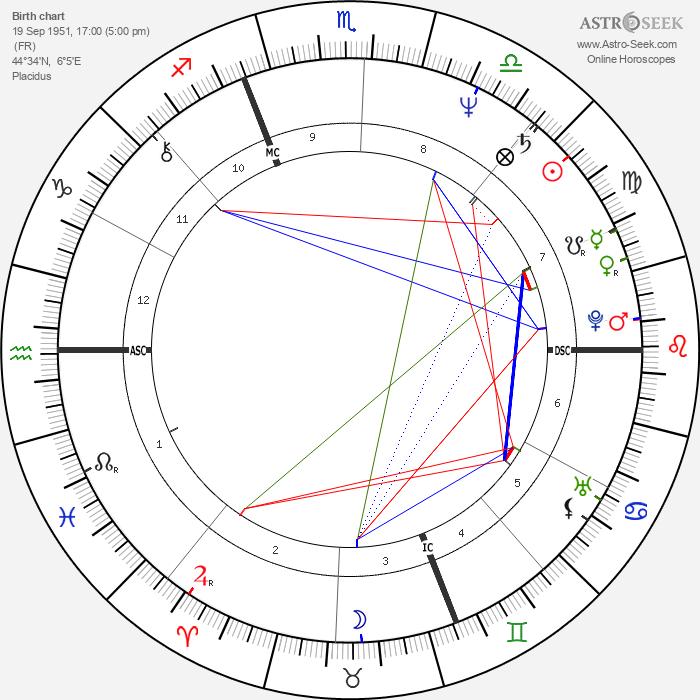Marie-Anne Chazel - Astrology Natal Birth Chart