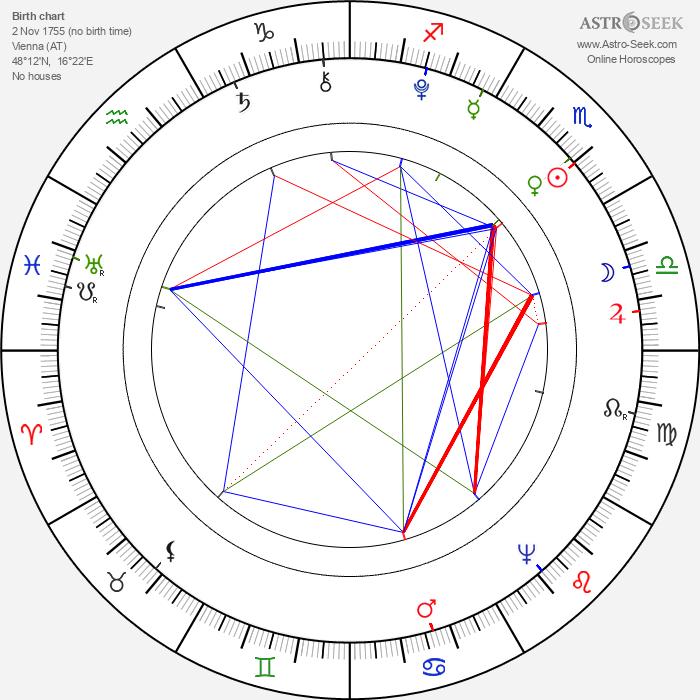Marie Antoinette - Astrology Natal Birth Chart