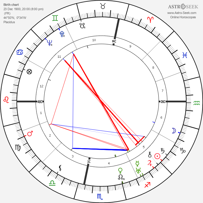 Marie Bell - Astrology Natal Birth Chart