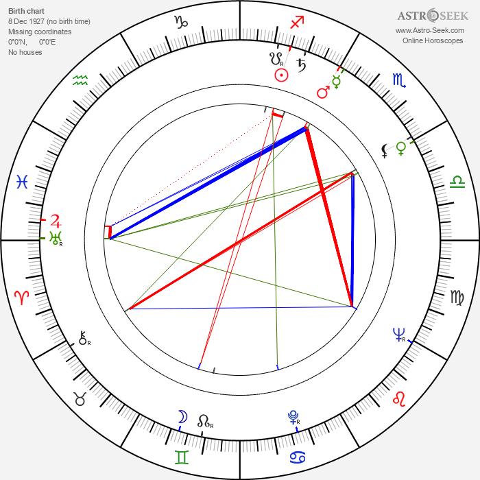 Marie Beránková - Astrology Natal Birth Chart