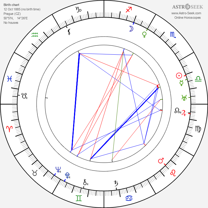 Marie Blažková - Astrology Natal Birth Chart