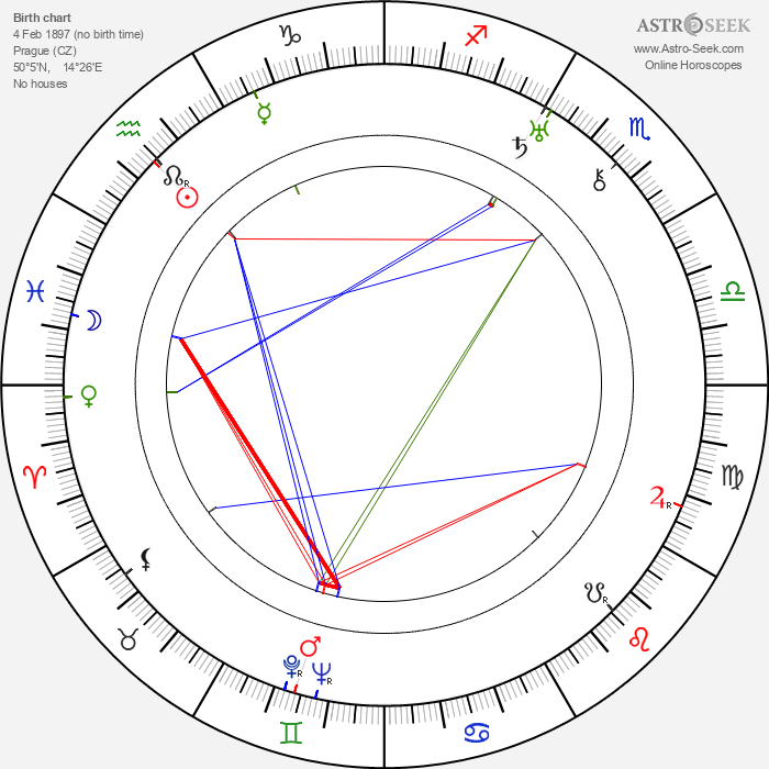 Marie Buddeusová - Astrology Natal Birth Chart