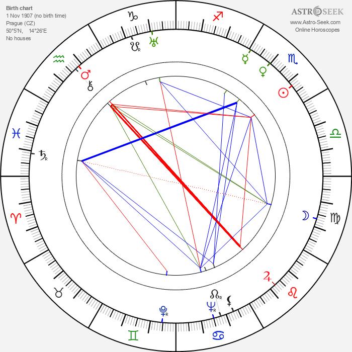 Marie Burešová - Astrology Natal Birth Chart