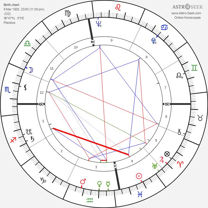 Marie Cardinal - Astrology Natal Birth Chart