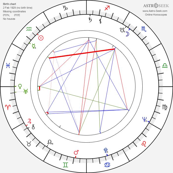 Marie Chocholatá - Astrology Natal Birth Chart