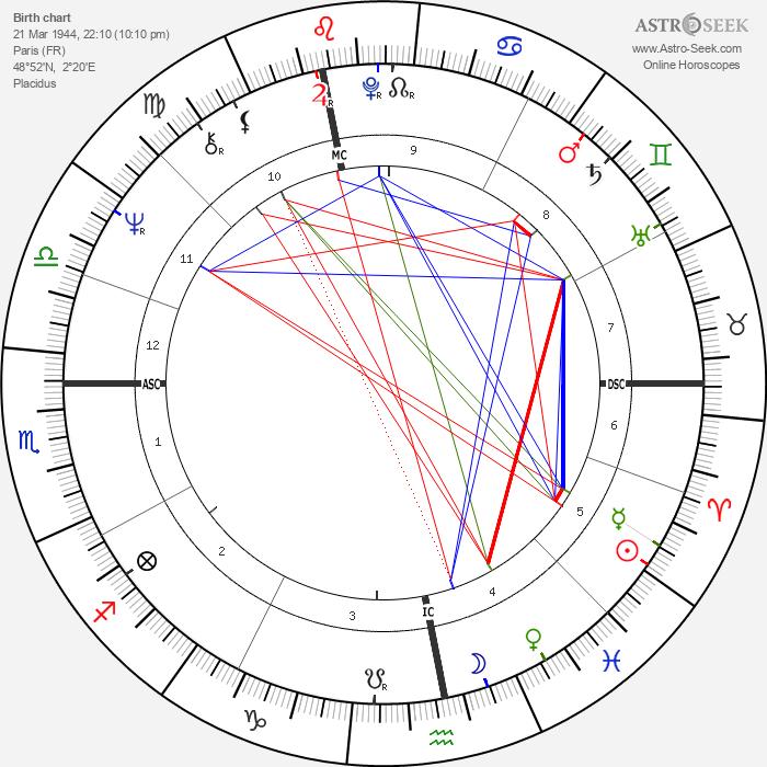 Marie-Christine Barrault - Astrology Natal Birth Chart