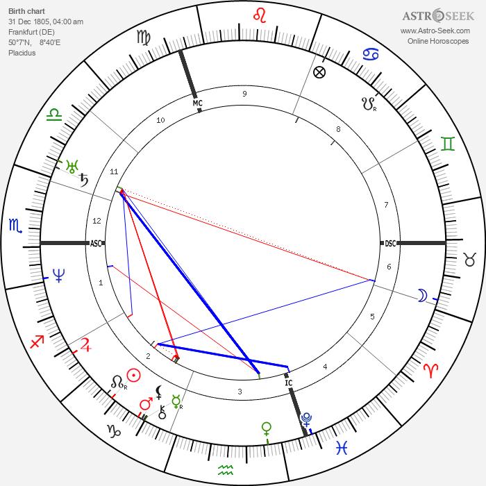 Marie d'Agoult - Astrology Natal Birth Chart